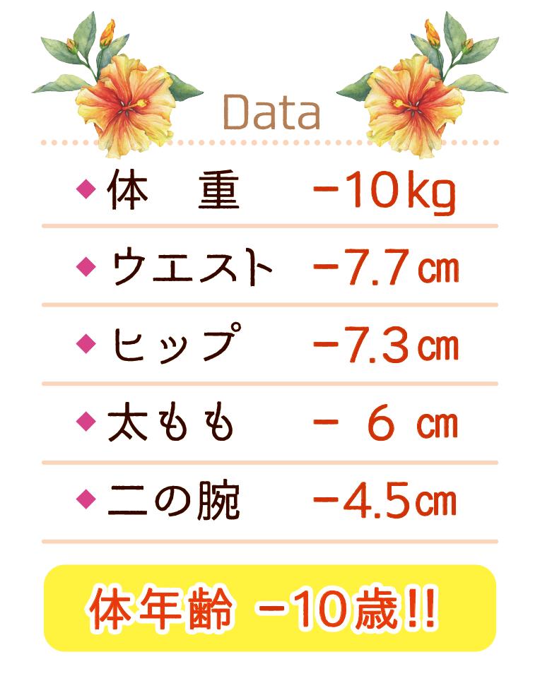 A様サイズ変化データ